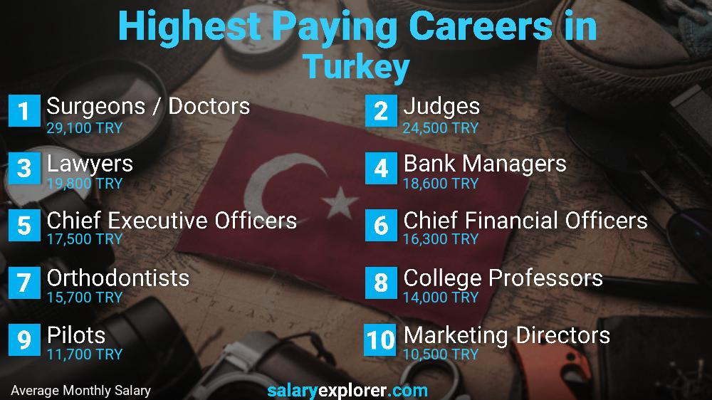 Highest Paying Jobs In Turkey