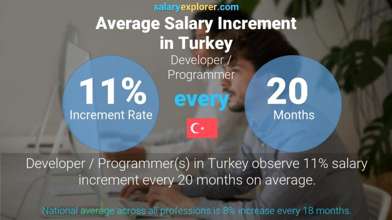 Annual Salary Increment Rate Turkey Developer / Programmer