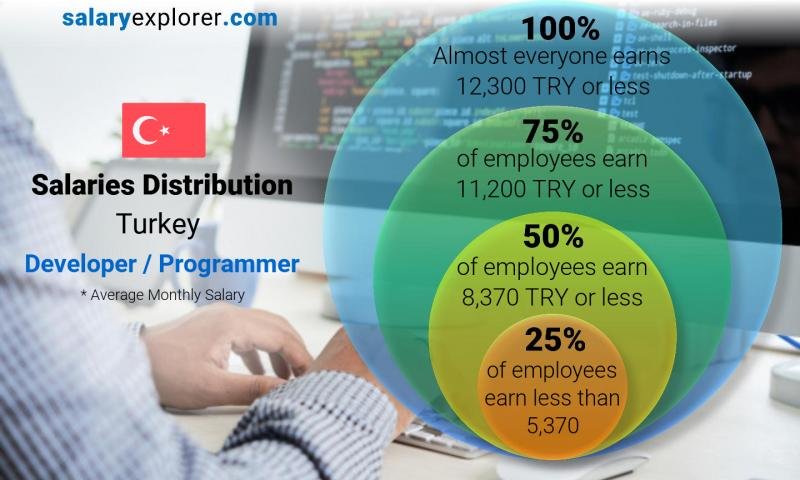 Median and salary distribution monthly Turkey Developer / Programmer