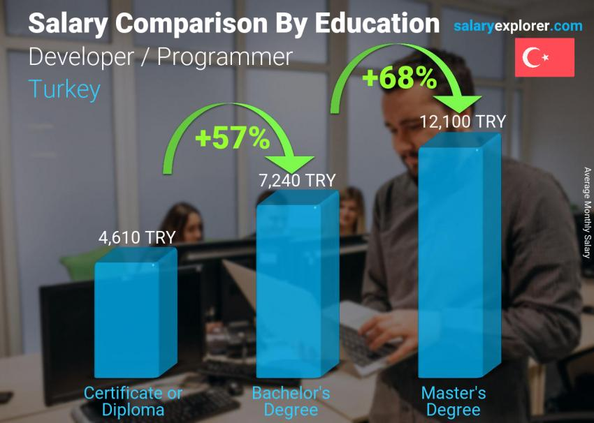Salary comparison by education level monthly Turkey Developer / Programmer