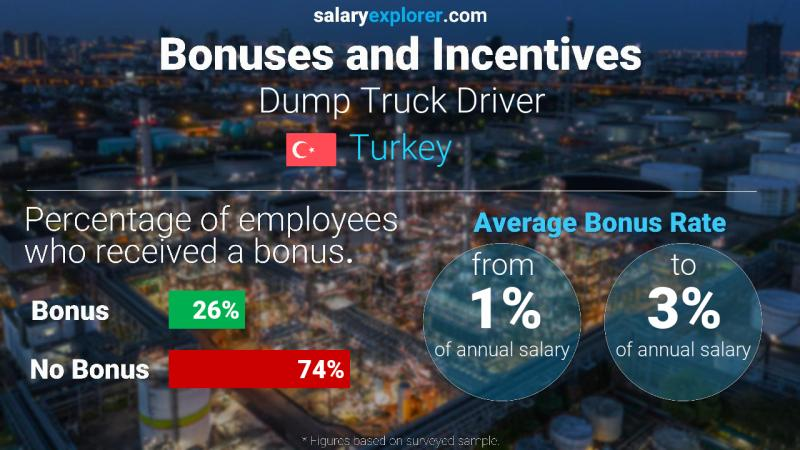 Annual Salary Bonus Rate Turkey Dump Truck Driver