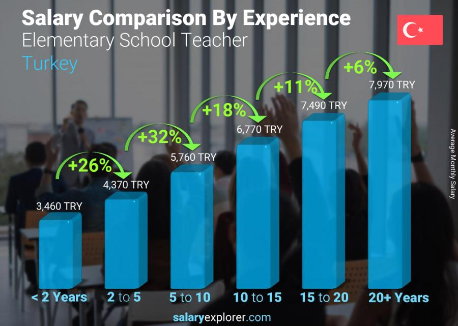 Salary comparison by years of experience monthly Turkey Elementary School Teacher