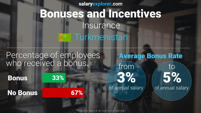 Annual Salary Bonus Rate Turkmenistan Insurance