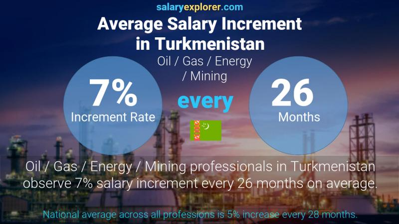 Annual Salary Increment Rate Turkmenistan Oil  / Gas / Energy / Mining