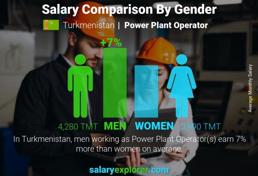 Salary comparison by gender monthly Turkmenistan Power Plant Operator