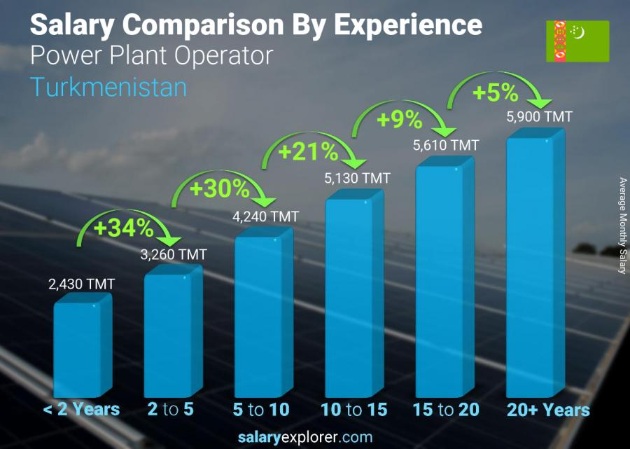 Salary comparison by years of experience monthly Turkmenistan Power Plant Operator
