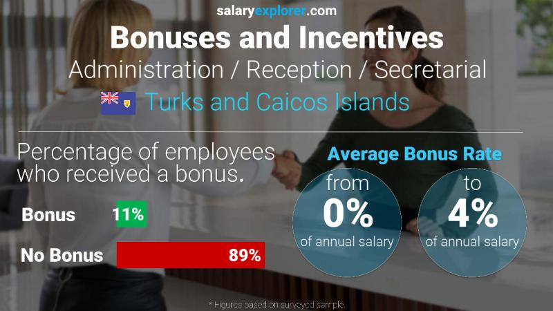 Annual Salary Bonus Rate Turks and Caicos Islands Administration / Reception / Secretarial