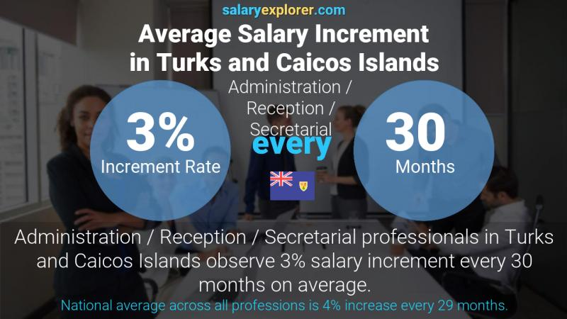 Annual Salary Increment Rate Turks and Caicos Islands Administration / Reception / Secretarial