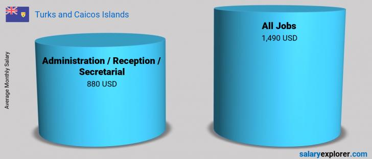 Salary Comparison Between Administration / Reception / Secretarial and Administration / Reception / Secretarial monthly Turks and Caicos Islands