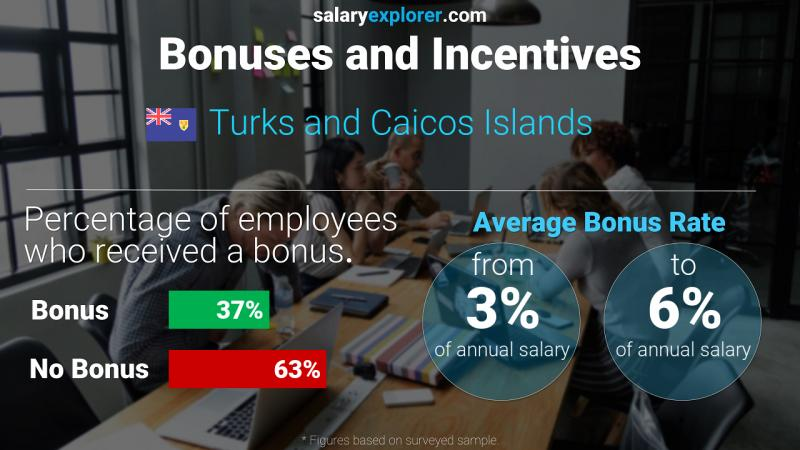 Annual Salary Bonus Rate Turks and Caicos Islands