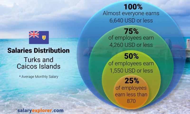 Median and salary distribution monthly Turks and Caicos Islands