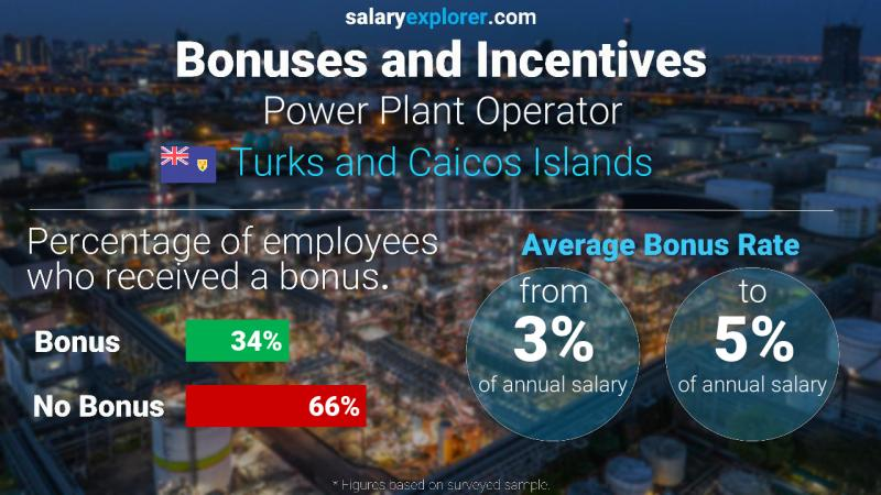 Annual Salary Bonus Rate Turks and Caicos Islands Power Plant Operator