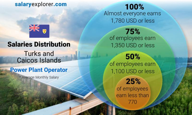 Median and salary distribution monthly Turks and Caicos Islands Power Plant Operator