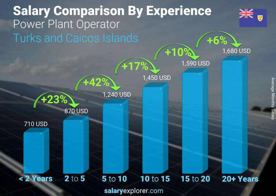 Salary comparison by years of experience monthly Turks and Caicos Islands Power Plant Operator
