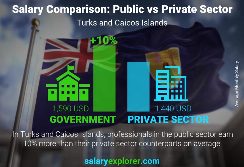 Public vs private sector salaries monthly Turks and Caicos Islands
