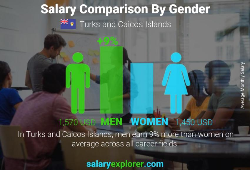 Salary comparison by gender monthly Turks and Caicos Islands