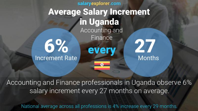 Annual Salary Increment Rate Uganda Accounting and Finance