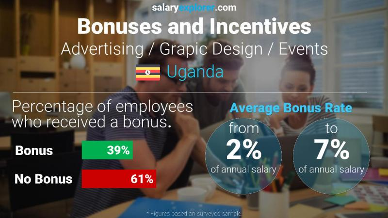 Annual Salary Bonus Rate Uganda Advertising / Grapic Design / Events