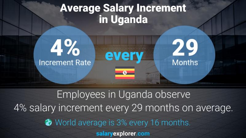 Annual Salary Increment Rate Uganda