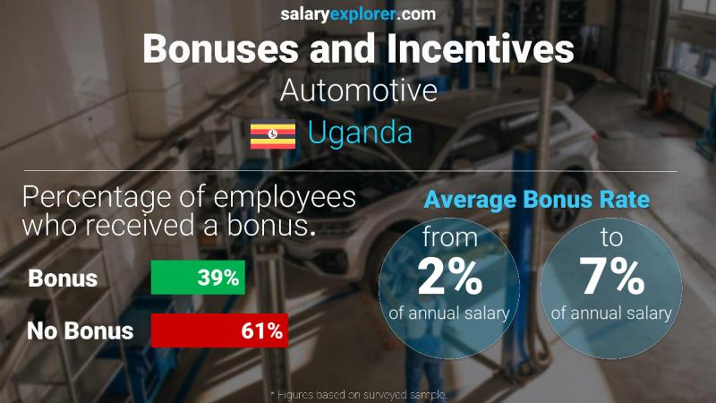 Annual Salary Bonus Rate Uganda Automotive