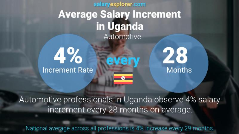 Annual Salary Increment Rate Uganda Automotive