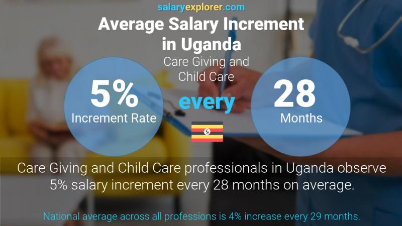 Annual Salary Increment Rate Uganda Care Giving and Child Care