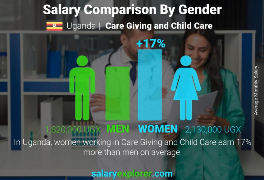 Salary comparison by gender monthly Uganda Care Giving and Child Care