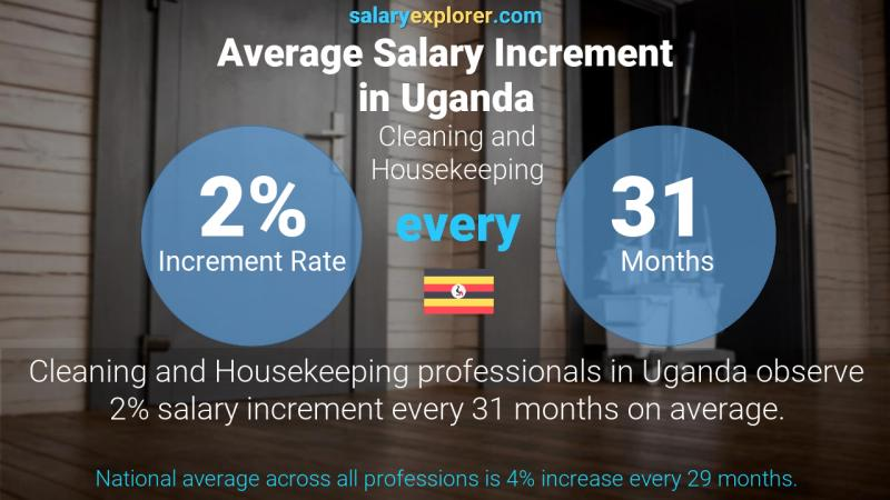 Annual Salary Increment Rate Uganda Cleaning and Housekeeping
