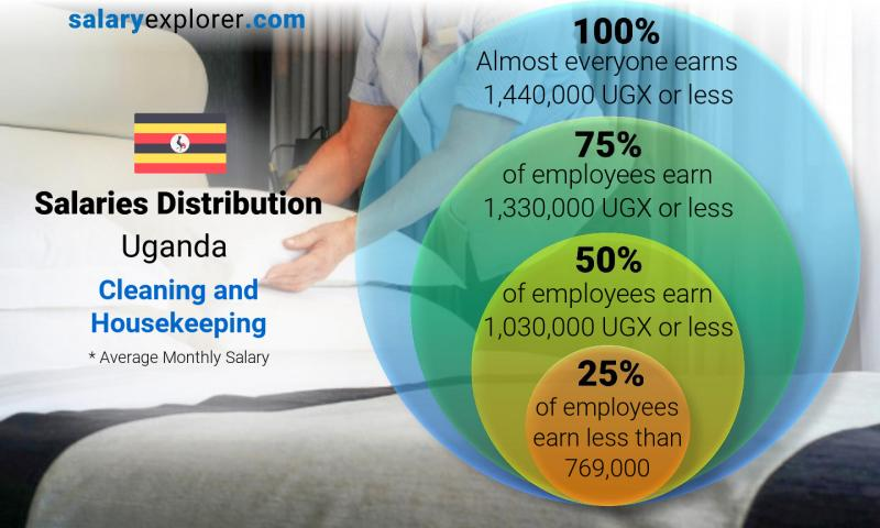 Median and salary distribution monthly Uganda Cleaning and Housekeeping