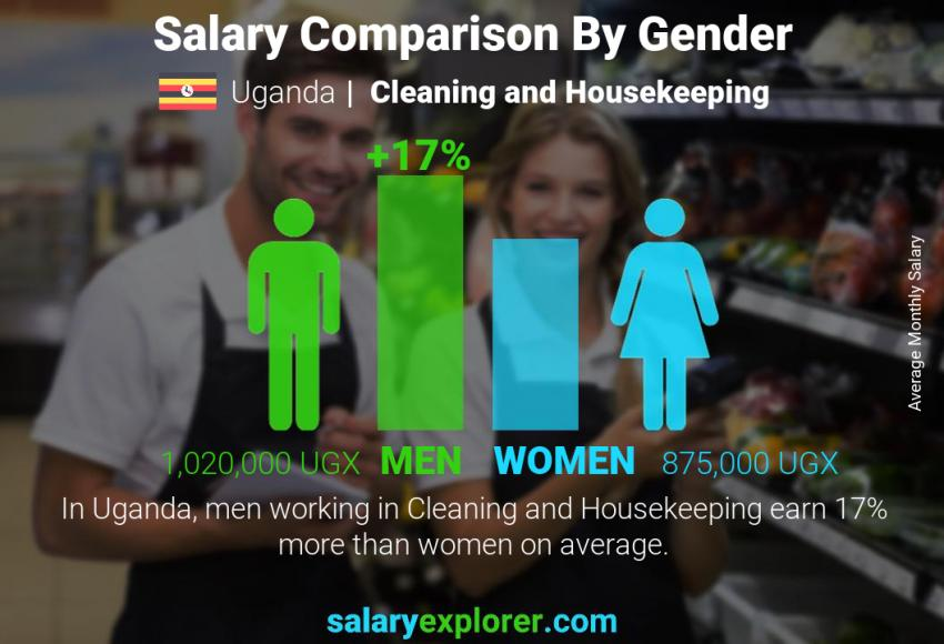 Salary comparison by gender monthly Uganda Cleaning and Housekeeping