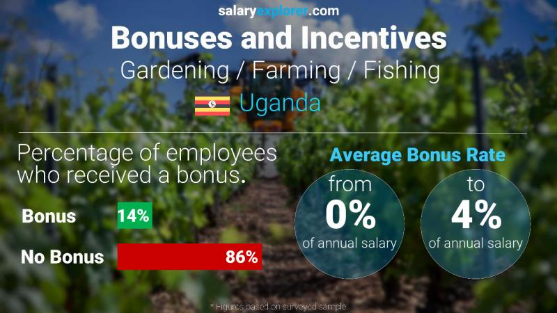 Annual Salary Bonus Rate Uganda Gardening / Farming / Fishing