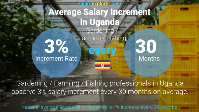 Annual Salary Increment Rate Uganda Gardening / Farming / Fishing