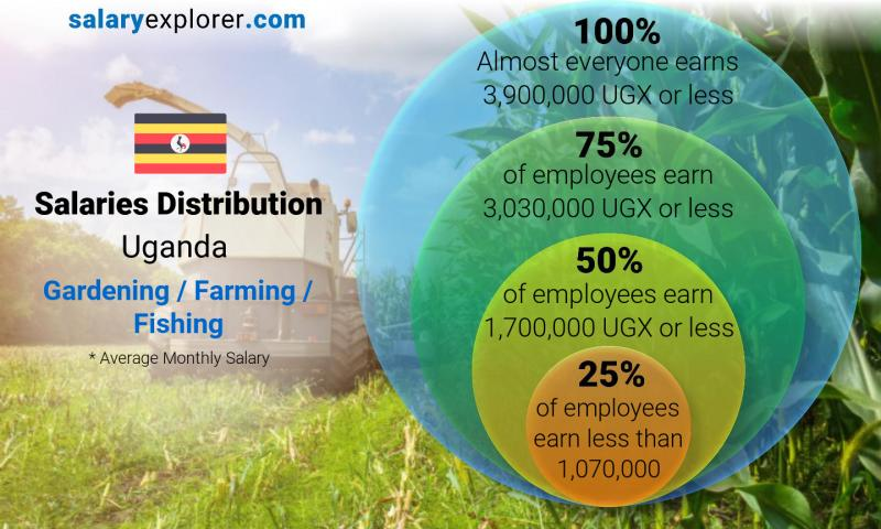Median and salary distribution monthly Uganda Gardening / Farming / Fishing