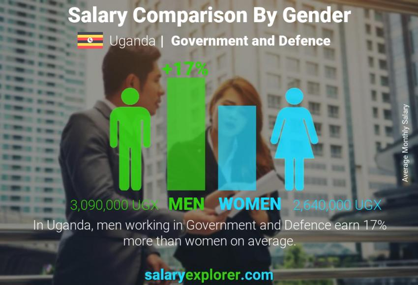 Salary comparison by gender monthly Uganda Government and Defence