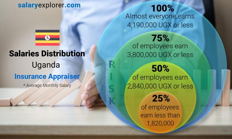 Median and salary distribution monthly Uganda Insurance Appraiser
