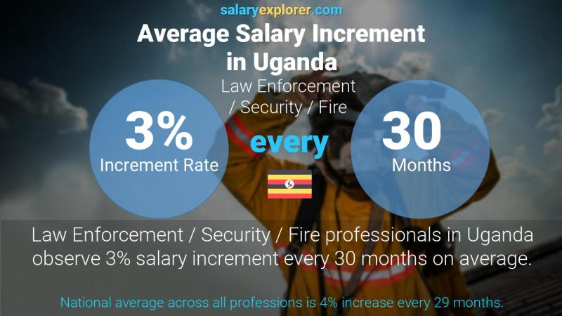 Annual Salary Increment Rate Uganda Law Enforcement / Security / Fire