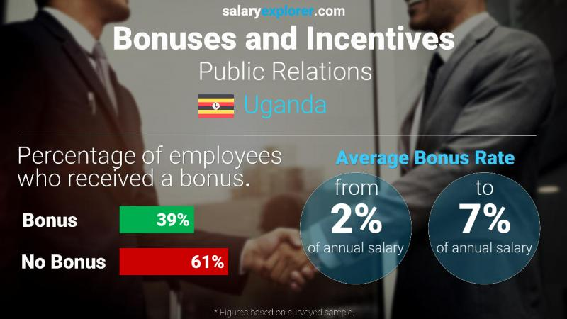 Annual Salary Bonus Rate Uganda Public Relations