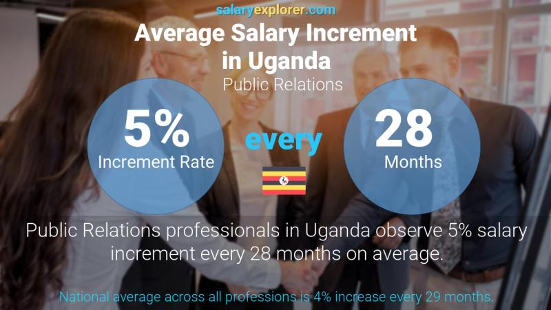 Annual Salary Increment Rate Uganda Public Relations
