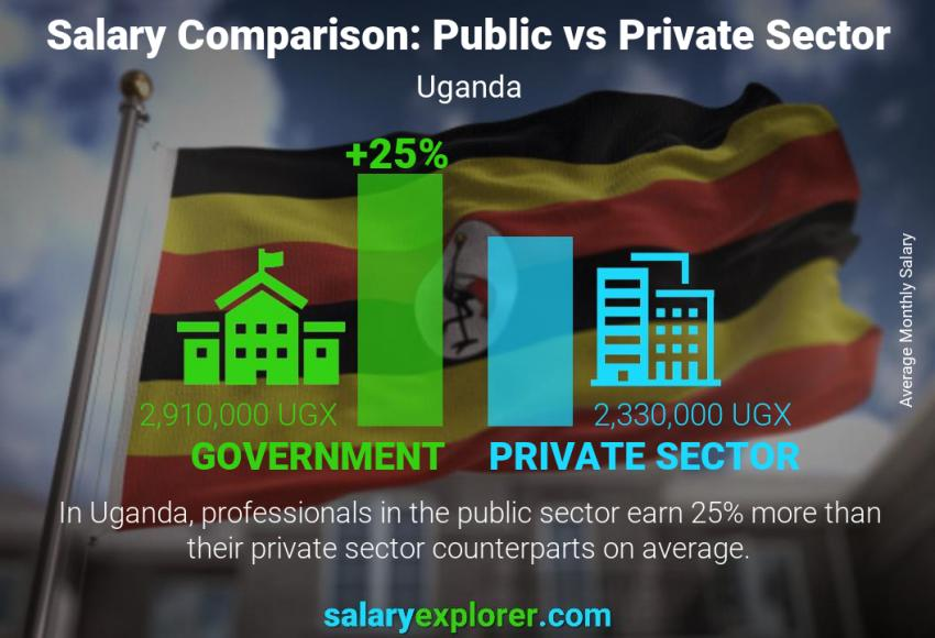 Public vs private sector salaries monthly Uganda