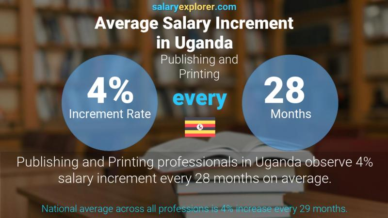 Annual Salary Increment Rate Uganda Publishing and Printing