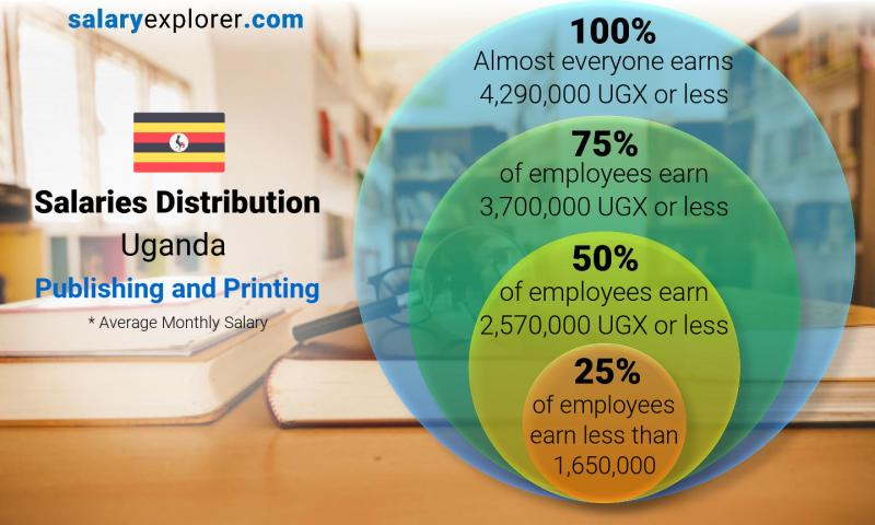 Median and salary distribution monthly Uganda Publishing and Printing