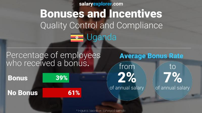 Annual Salary Bonus Rate Uganda Quality Control and Compliance