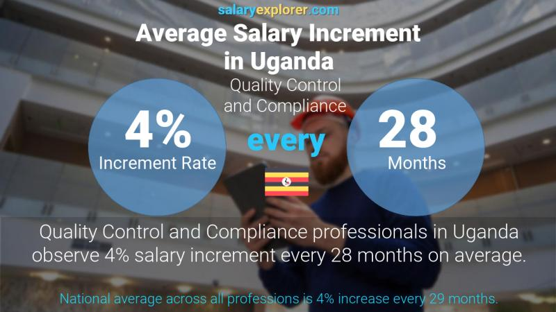 Annual Salary Increment Rate Uganda Quality Control and Compliance