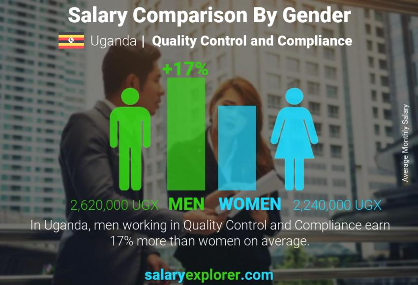 Salary comparison by gender monthly Uganda Quality Control and Compliance