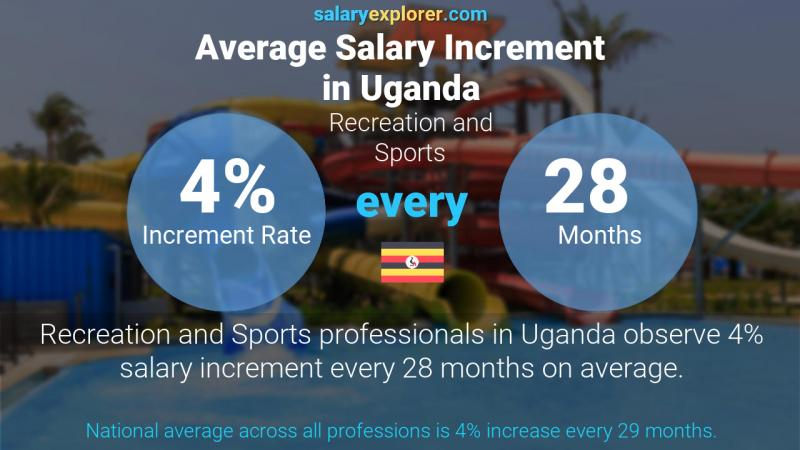 Annual Salary Increment Rate Uganda Recreation and Sports