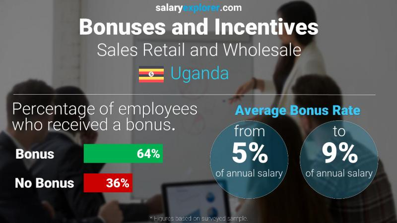 Annual Salary Bonus Rate Uganda Sales Retail and Wholesale