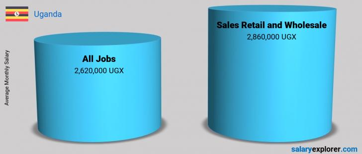 Salary Comparison Between Sales Retail and Wholesale and Sales Retail and Wholesale monthly Uganda