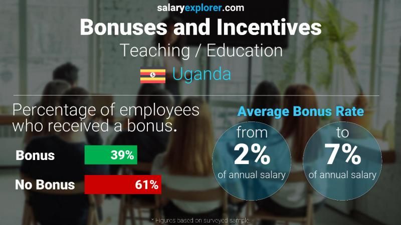 Annual Salary Bonus Rate Uganda Teaching / Education