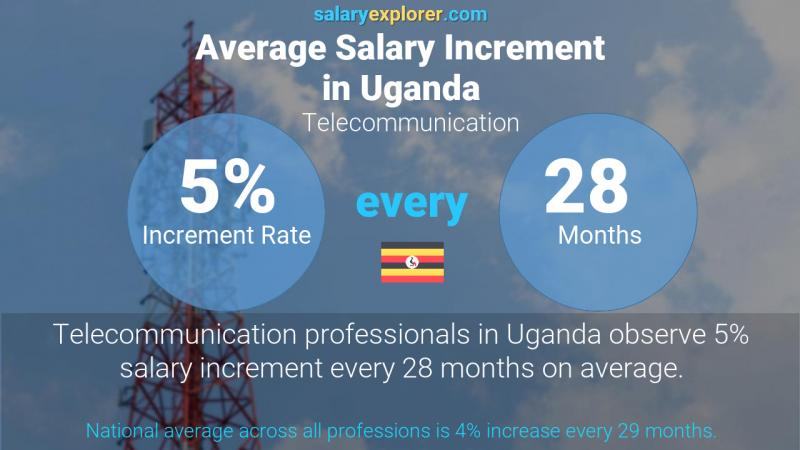 Annual Salary Increment Rate Uganda Telecommunication