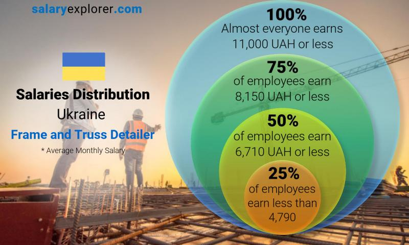 Median and salary distribution monthly Ukraine Frame and Truss Detailer